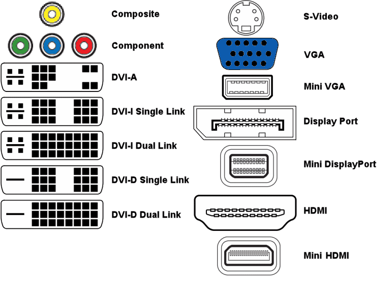 wire cable conversions for audio video VGA to RCA Pinout identifying different video connectors